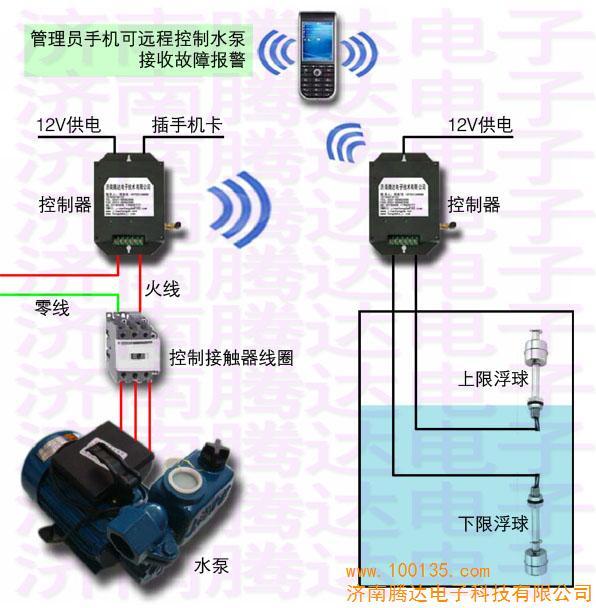 关键词:水塔水泵联动控制系统,水塔水泵自动控制系统,水塔水泵控制系统 水塔水泵联动控制系统简介 济南腾达电子技术有限公司研发的水塔水泵联动控制系统基于GSM无线网络,两台GSM控制器之间相互通讯,实现水塔水泵自动控制。无需布线,真正实现了无线远程控制。系统结构简单,安装方便,信号稳定,特有的报警系统提高了水塔水位自动控制的可靠性和安全性。 水塔水泵联动控制系统系统组成 两台GSM短信远程控制器,输出12V电源,天线、液位探测浮球。 水塔水泵联动控制系统系统安装过程 将两张手机卡分别装入GSM远程控制器中。